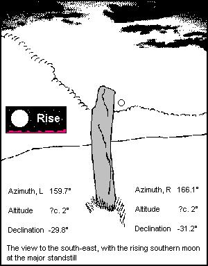 Avinagillan standing stone - drawing and declination