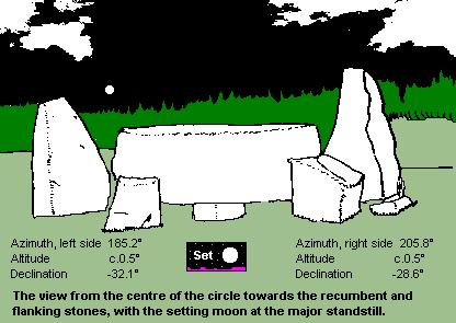 Easter Aquorthies recumbent stone circle