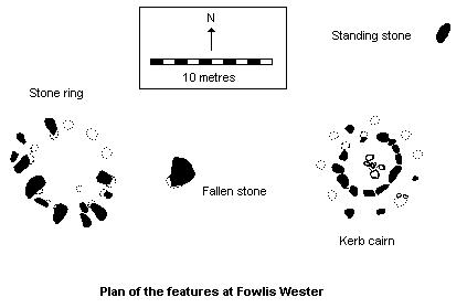 Fowlis Wester stone circle and cairn - plan