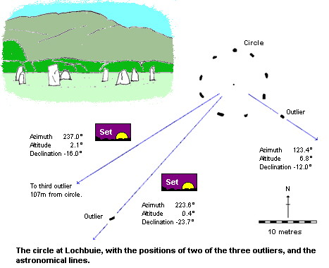 Lochbuie stone circle - plan