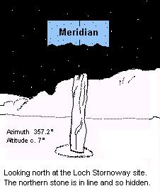 Loch Stornoway standing stones, drawing