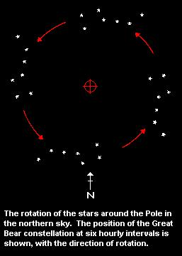 The Pole and star rotation